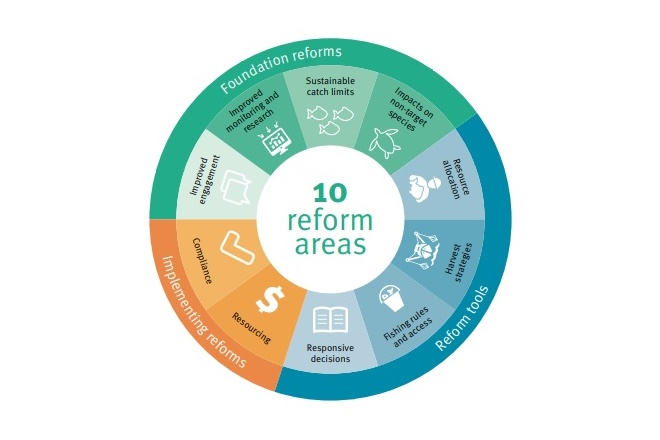 process of progress fisheries reform